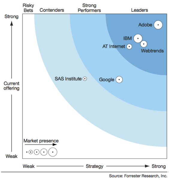 Forrester Wave Analytics Q2 14