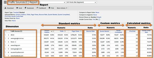 Metrics dimensions reports