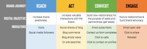Digital Balance Key Performance Indicator (KPI) framework - Step 2