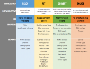 Digital Balance Key Performance Indicator (KPI) framework